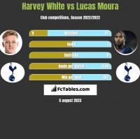 Harvey White vs Lucas Moura h2h player stats