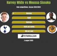 Harvey White vs Moussa Sissoko h2h player stats