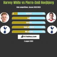 Harvey White vs Pierre-Emil Hoejbjerg h2h player stats