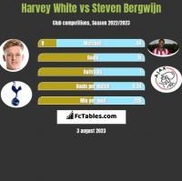 Harvey White vs Steven Bergwijn h2h player stats