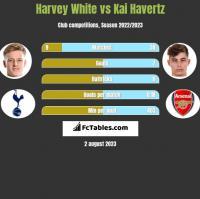 Harvey White vs Kai Havertz h2h player stats