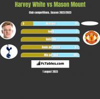 Harvey White vs Mason Mount h2h player stats