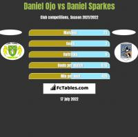 Daniel Ojo vs Daniel Sparkes h2h player stats