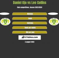 Daniel Ojo vs Lee Collins h2h player stats