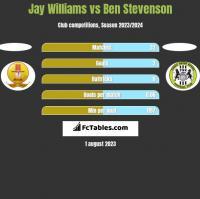 Jay Williams vs Ben Stevenson h2h player stats