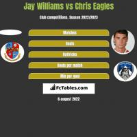 Jay Williams vs Chris Eagles h2h player stats