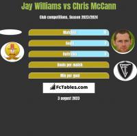 Jay Williams vs Chris McCann h2h player stats