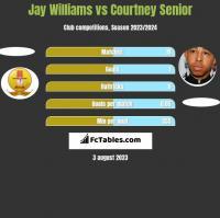 Jay Williams vs Courtney Senior h2h player stats