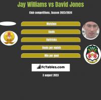 Jay Williams vs David Jones h2h player stats