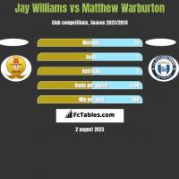 Jay Williams vs Matthew Warburton h2h player stats