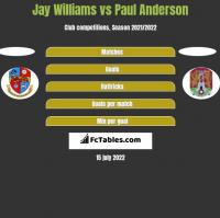 Jay Williams vs Paul Anderson h2h player stats