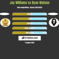 Jay Williams vs Ryan Watson h2h player stats