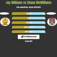 Jay Williams vs Shaun McWilliams h2h player stats