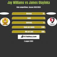 Jay Williams vs James Olayinka h2h player stats