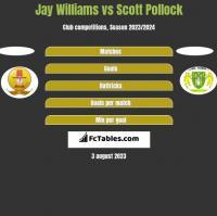 Jay Williams vs Scott Pollock h2h player stats