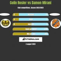 Colin Rosler vs Damon Mirani h2h player stats