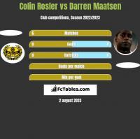 Colin Rosler vs Darren Maatsen h2h player stats