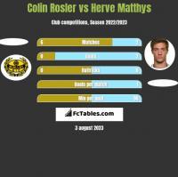 Colin Rosler vs Herve Matthys h2h player stats