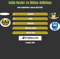 Colin Rosler vs Moise Adilehou h2h player stats