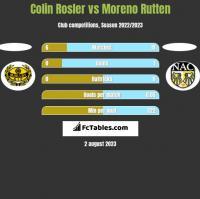 Colin Rosler vs Moreno Rutten h2h player stats
