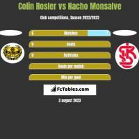 Colin Rosler vs Nacho Monsalve h2h player stats