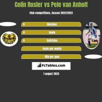 Colin Rosler vs Pele van Anholt h2h player stats