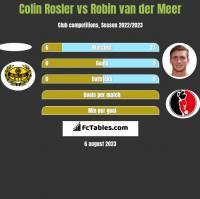 Colin Rosler vs Robin van der Meer h2h player stats