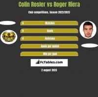 Colin Rosler vs Roger Riera h2h player stats