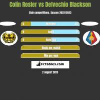 Colin Rosler vs Delvechio Blackson h2h player stats