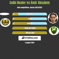 Colin Rosler vs Amir Absalem h2h player stats