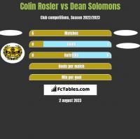 Colin Rosler vs Dean Solomons h2h player stats