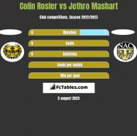 Colin Rosler vs Jethro Mashart h2h player stats
