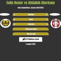 Colin Rosler vs Abdallah Aberkane h2h player stats