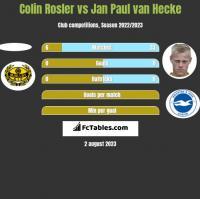 Colin Rosler vs Jan Paul van Hecke h2h player stats