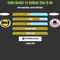 Colin Rosler vs Nathan Tjoe-A-On h2h player stats