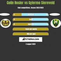 Colin Rosler vs Gylermo Siereveld h2h player stats