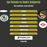 Ian Poveda vs Andre Schuerrle h2h player stats