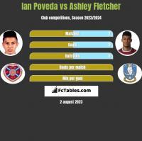 Ian Poveda vs Ashley Fletcher h2h player stats