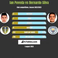 Ian Poveda vs Bernardo Silva h2h player stats
