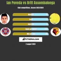 Ian Poveda vs Britt Assombalonga h2h player stats