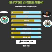 Ian Poveda vs Callum Wilson h2h player stats