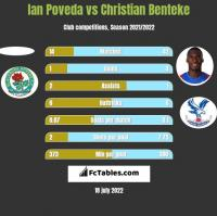 Ian Poveda vs Christian Benteke h2h player stats