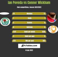 Ian Poveda vs Connor Wickham h2h player stats