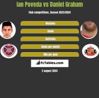 Ian Poveda vs Daniel Graham h2h player stats