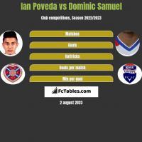 Ian Poveda vs Dominic Samuel h2h player stats