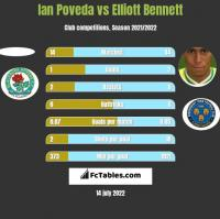 Ian Poveda vs Elliott Bennett h2h player stats
