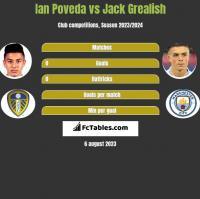Ian Poveda vs Jack Grealish h2h player stats