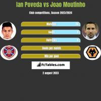 Ian Poveda vs Joao Moutinho h2h player stats