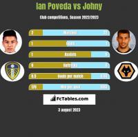 Ian Poveda vs Johny h2h player stats