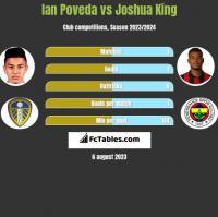 Ian Poveda vs Joshua King h2h player stats